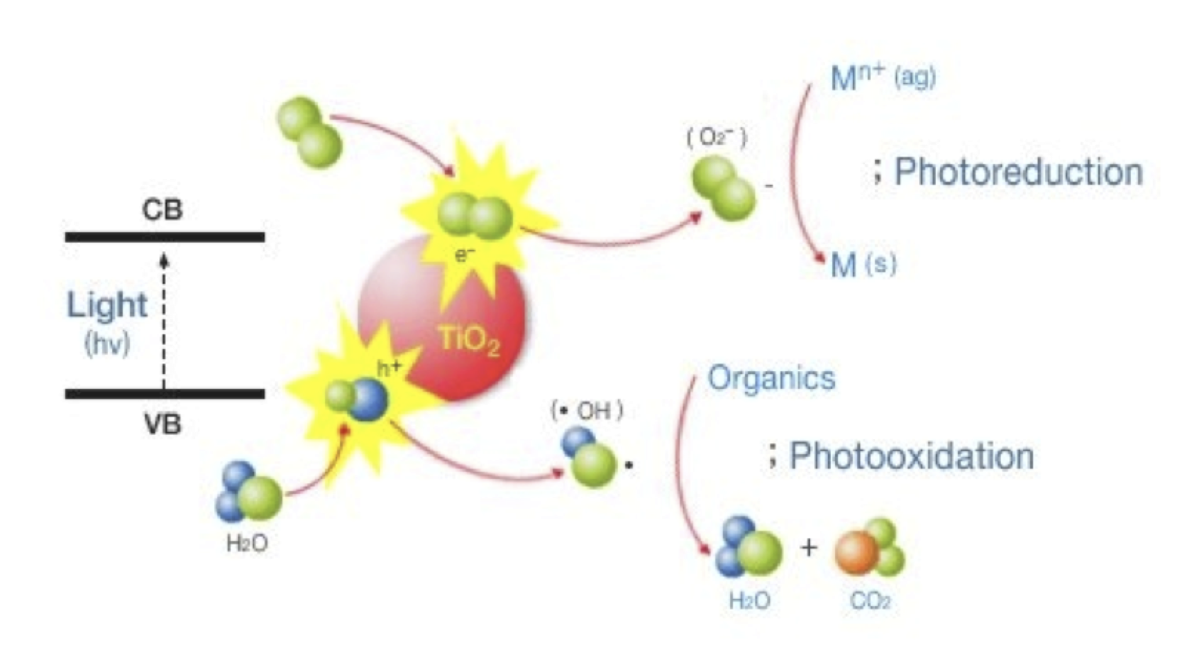 Cached Tio2 photocatalysis and related surface phenomena